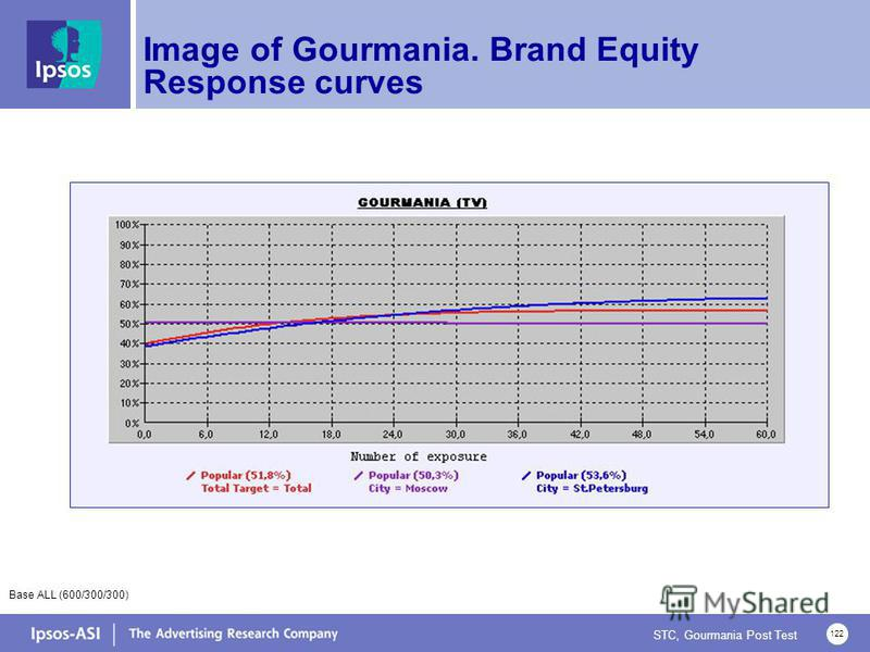 STC, Gourmania Post Test 122 Image of Gourmania. Brand Equity Response curves Base ALL (600/300/300)