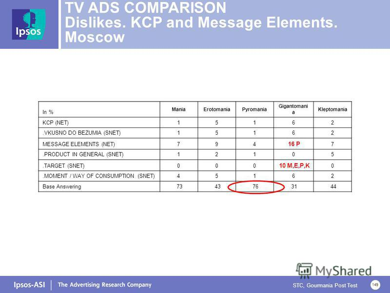 STC, Gourmania Post Test 149 TV ADS COMPARISON Dislikes. KCP and Message Elements. Moscow In % ManiaErotomaniaPyromania Gigantomani a Kleptomania KCP (NET)15162.VKUSNO DO BEZUMIA (SNET)15162 MESSAGE ELEMENTS (NET)794 16 P 7.PRODUCT IN GENERAL (SNET)1