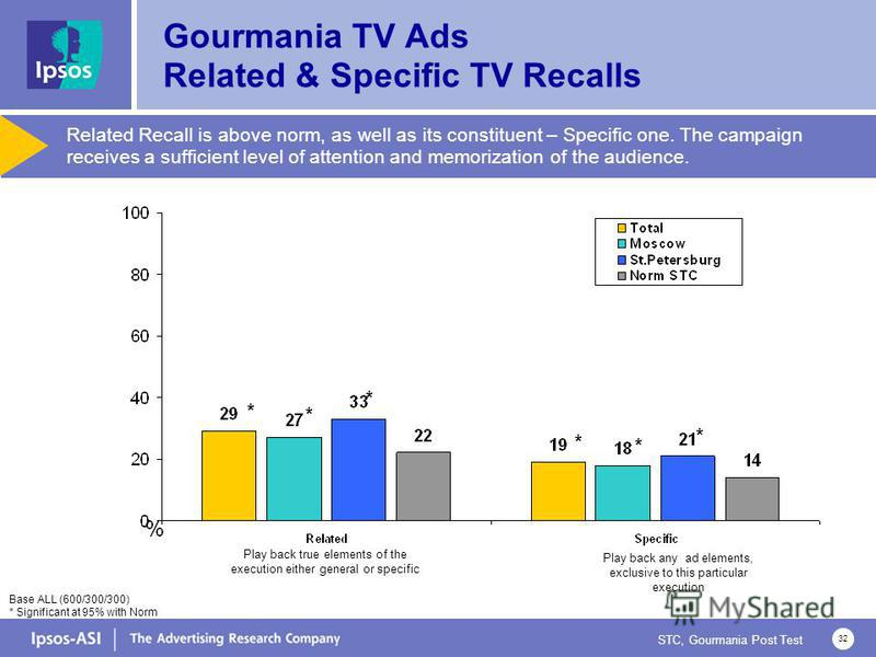 STC, Gourmania Post Test 32 Related Recall is above norm, as well as its constituent – Specific one. The campaign receives a sufficient level of attention and memorization of the audience. Base ALL (600/300/300) * Significant at 95% with Norm Play ba
