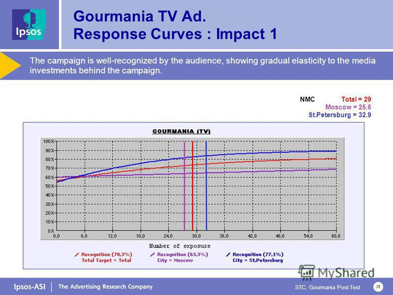 STC, Gourmania Post Test 35 Gourmania TV Ad. Response Curves : Impact 1 NMC Total = 29 Moscow = 25.6 St.Petersburg = 32.9 The campaign is well-recognized by the audience, showing gradual elasticity to the media investments behind the campaign.