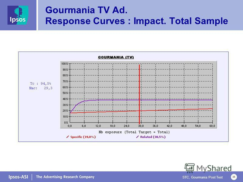STC, Gourmania Post Test 36 Gourmania TV Ad. Response Curves : Impact. Total Sample