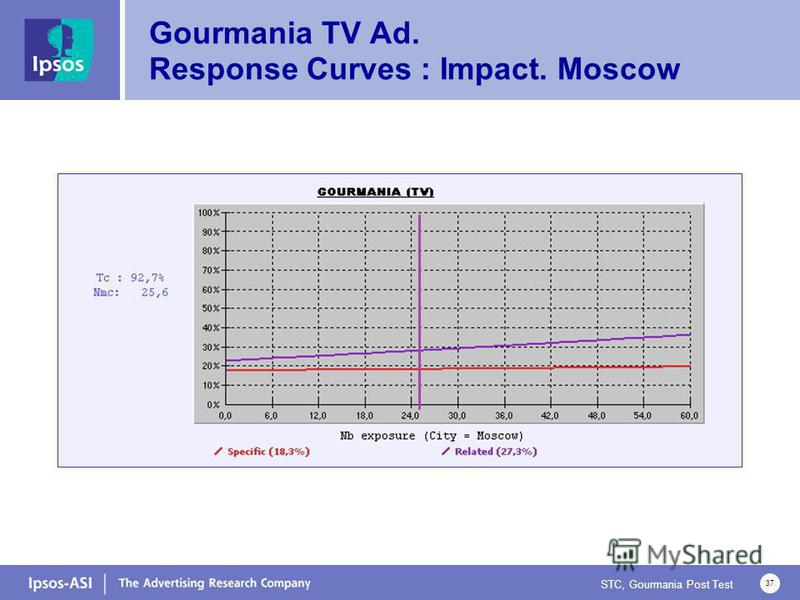STC, Gourmania Post Test 37 Gourmania TV Ad. Response Curves : Impact. Moscow