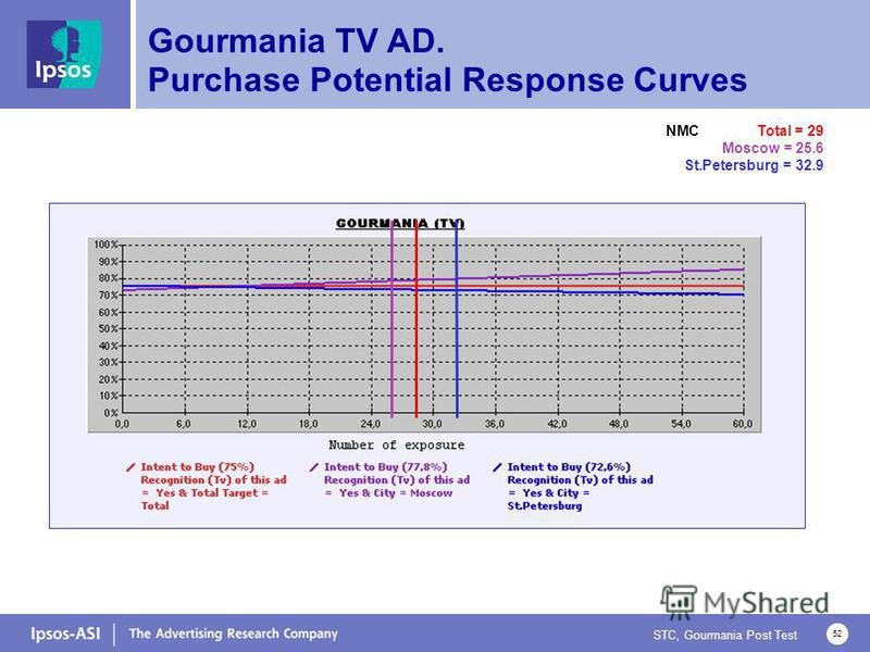 STC, Gourmania Post Test 52 Gourmania TV AD. Purchase Potential Response Curves NMC Total = 29 Moscow = 25.6 St.Petersburg = 32.9