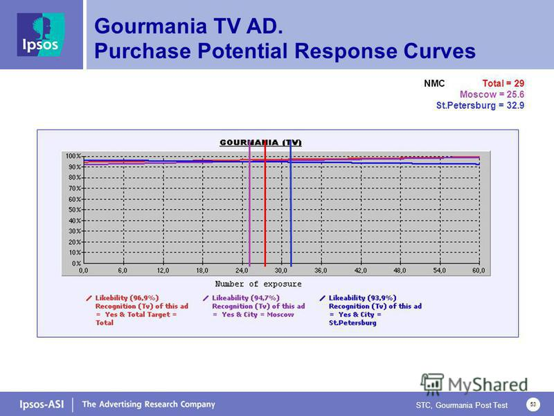 STC, Gourmania Post Test 53 Gourmania TV AD. Purchase Potential Response Curves NMC Total = 29 Moscow = 25.6 St.Petersburg = 32.9