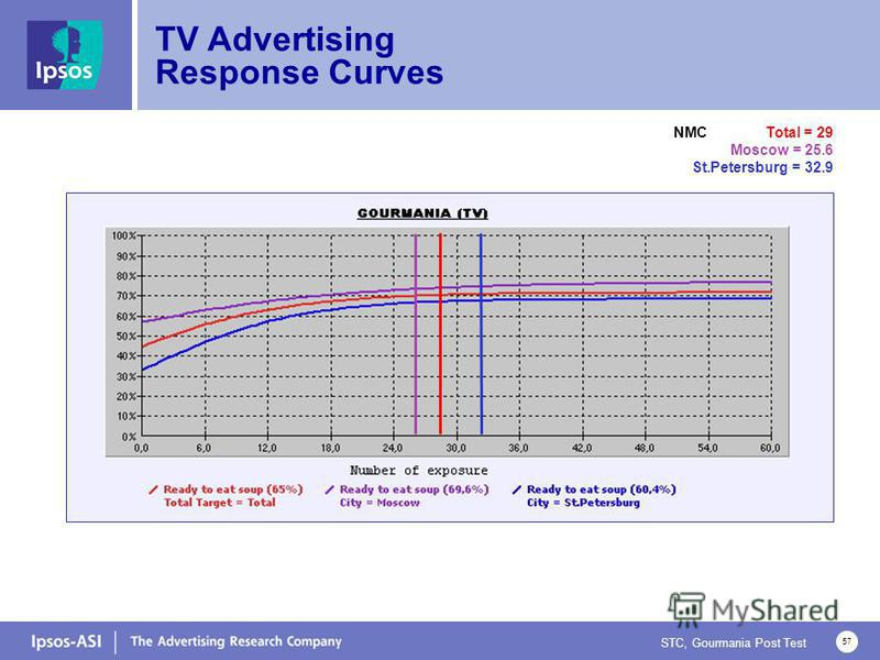 STC, Gourmania Post Test 57 TV Advertising Response Curves NMC Total = 29 Moscow = 25.6 St.Petersburg = 32.9