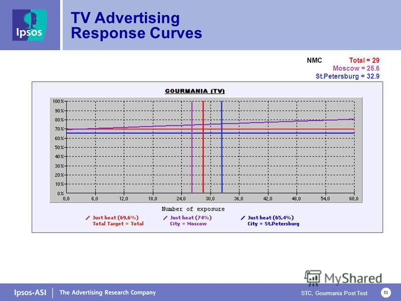 STC, Gourmania Post Test 58 TV Advertising Response Curves NMC Total = 29 Moscow = 25.6 St.Petersburg = 32.9
