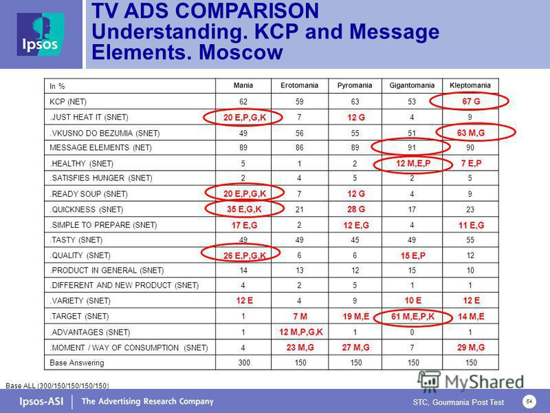 STC, Gourmania Post Test 64 TV ADS COMPARISON Understanding. KCP and Message Elements. Moscow Base ALL (300/150/150/150/150) In % ManiaErotomaniaPyromaniaGigantomaniaKleptomania KCP (NET)62596353 67 G.JUST HEAT IT (SNET) 20 E,P,G,K 7 12 G 49.VKUSNO D
