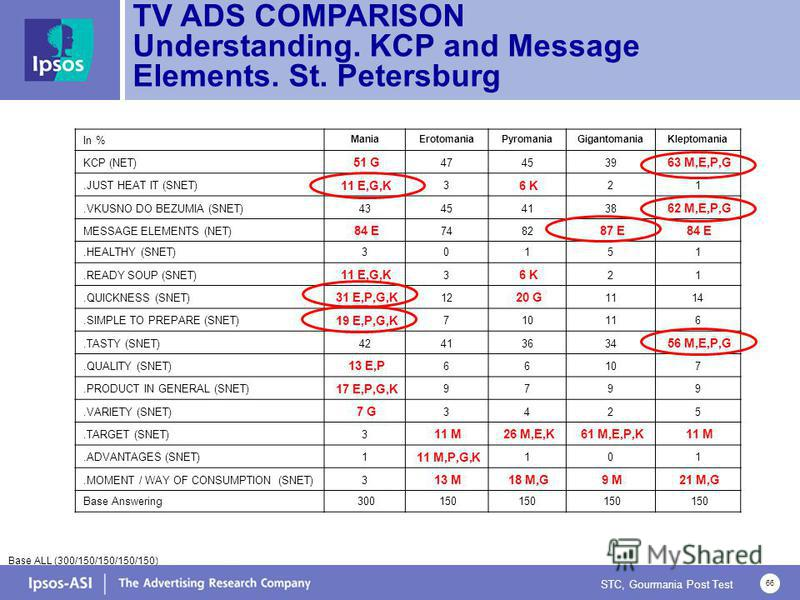 STC, Gourmania Post Test 66 TV ADS COMPARISON Understanding. KCP and Message Elements. St. Petersburg Base ALL (300/150/150/150/150) In % ManiaErotomaniaPyromaniaGigantomaniaKleptomania KCP (NET) 51 G 474539 63 M,E,P,G.JUST HEAT IT (SNET) 11 E,G,K 3