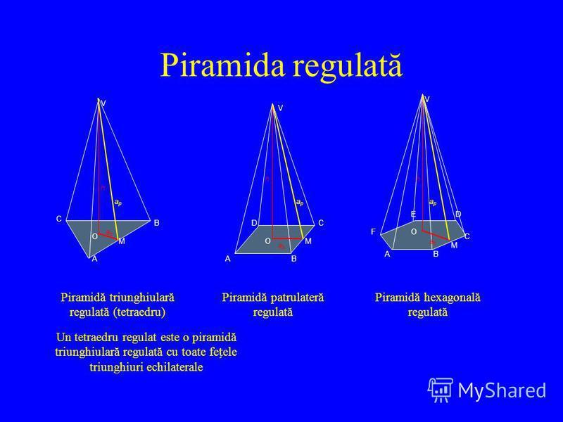 Piramida regulată V V V AA A B B B C C C D DE FO O O MM M h hh abab abab abab apap apap apap Piramidă triunghiulară regulată (tetraedru) Piramidă patrulateră regulată Piramidă hexagonală regulată Un tetraedru regulat este o piramidă triunghiulară reg