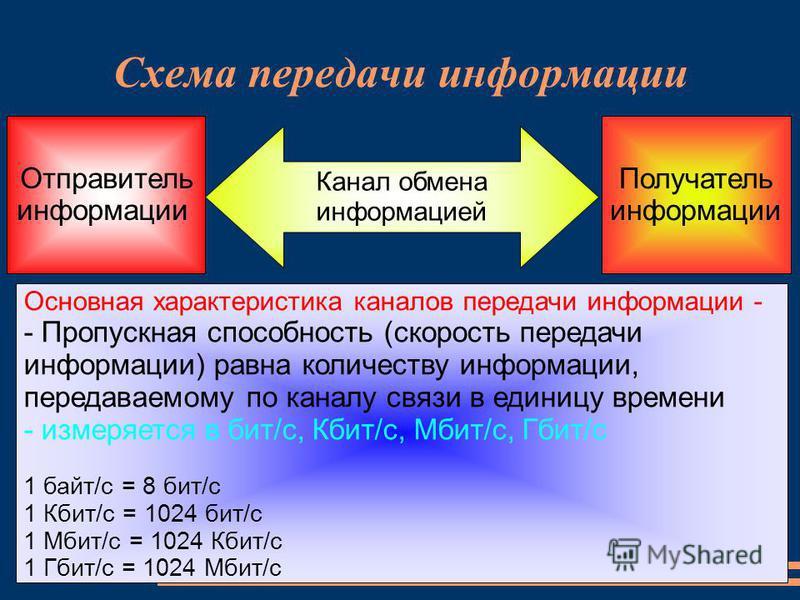 Схема передачи информации Отправитель информации Канал обмена информацией Получатель информации Основная характеристика каналов передачи информации - - Пропускная способность (скорость передачи информации) равна количеству информации, передаваемому п