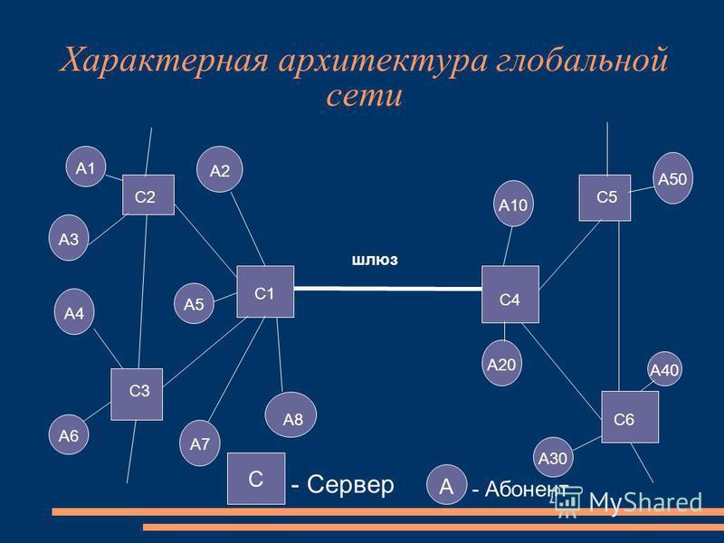 А1 А3 А2 А4 А5 А6 А7 А10 А50 А40 А30 А20 C1 C2 C3 C4 C5 C6 шлюз Характерная архитектура глобальной сети А8 С - Сервер А - Абонент