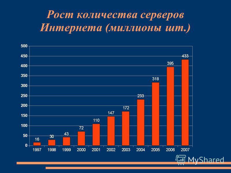 Рост количества серверов Интернета (миллионы шт.)