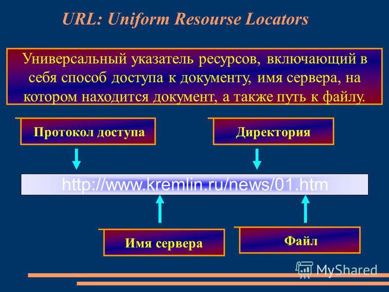 URL: Uniform Resourse Locators Протокол доступа Имя сервера Директория Файл Универсальный указатель ресурсов, включающий в себя способ доступа к документу, имя сервера, на котором находится документ, а также путь к файлу. http://www.kremlin.ru/news/0