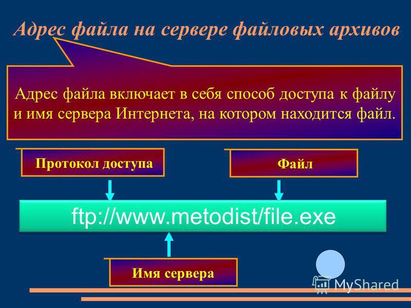 Протокол доступа Имя сервера Файл Адрес файла включает в себя способ доступа к файлу и имя сервера Интернета, на котором находится файл. ftp://www.metodist/file.exe Адрес файла на сервере файловых архивов