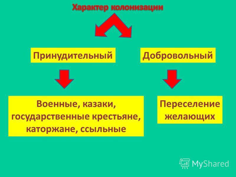 ПринудительныйДобровольный Военные, казаки, государственные крестьяне, каторжане, ссыльные Переселение желающих