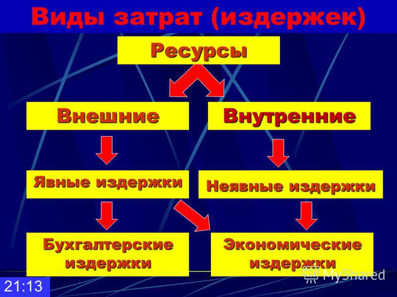Внутренние ресурсы 21:14 помещение и оборудование
