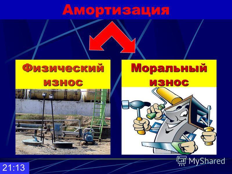 Амортизация 21:14 - постепенное снашивание фондов (оборудования, зданий, сооружений) и перенесение их стоимости по частям на вырабатываемую продукцию