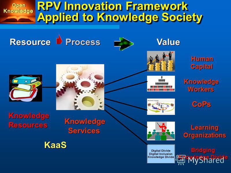 RPV Innovation Framework Applied to Knowledge Society ResourceProcessValueKnowledgeResources KnowledgeServices KaaS HumanCapital KnowledgeWorkers CoPs LearningOrganizations Bridging Knowledge Divide