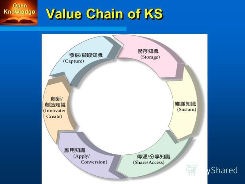 Value Chain of KS