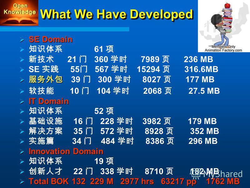 What We Have Developed SE Domain SE Domain 61 21 360 7989 236 MB SE 55 567 15294 316.6MB 39 300 8027 177 MB 10 104 2068 27.5 MB IT Domain IT Domain 52 16 228 3982 179 MB 35 572 8928 352 MB 34 484 8386 296 MB Innovation Domain Innovation Domain 19 22
