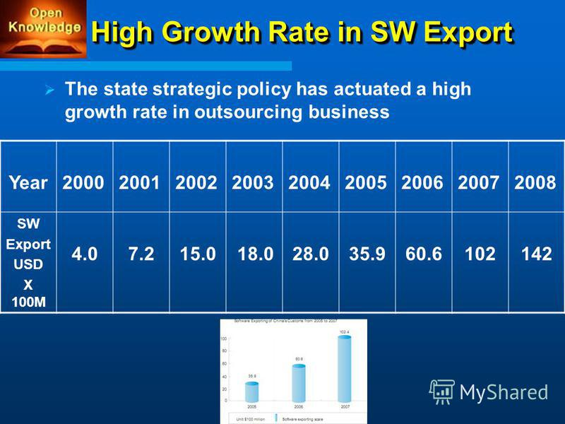 High Growth Rate in SW Export The state strategic policy has actuated a high growth rate in outsourcing business Year200020012002200320042005200620072008 SW Export USD X 100M 4.07.215.0 18.028.035.960.6102142