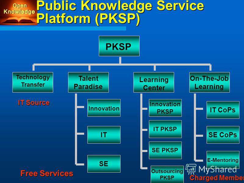 Public Knowledge Service Platform (PKSP) Innovation PKSP Technology Transfer Learning Center On-The-Job Learning Talent Paradise IT PKSP SE PKSP Outsourcing PKSP IT SE IT CoPs SE CoPs Innovation E-Mentoring Free Services Charged Members IT Source