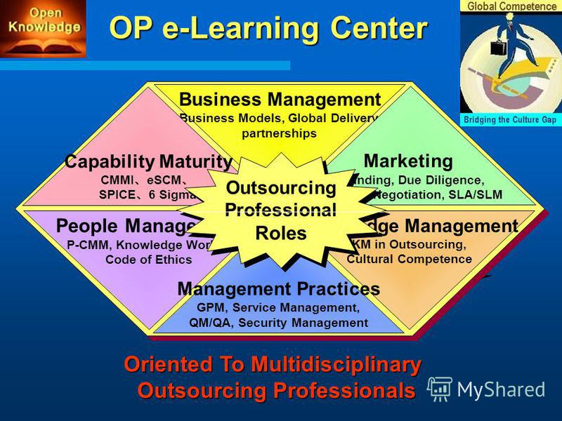 Knowledge Management KM in Outsourcing, Cultural Competence People Management P-CMM, Knowledge Worker, Code of Ethics Business Management Business Models, Global Delivery, partnerships Management Practices GPM, Service Management, QM/QA, Security Man