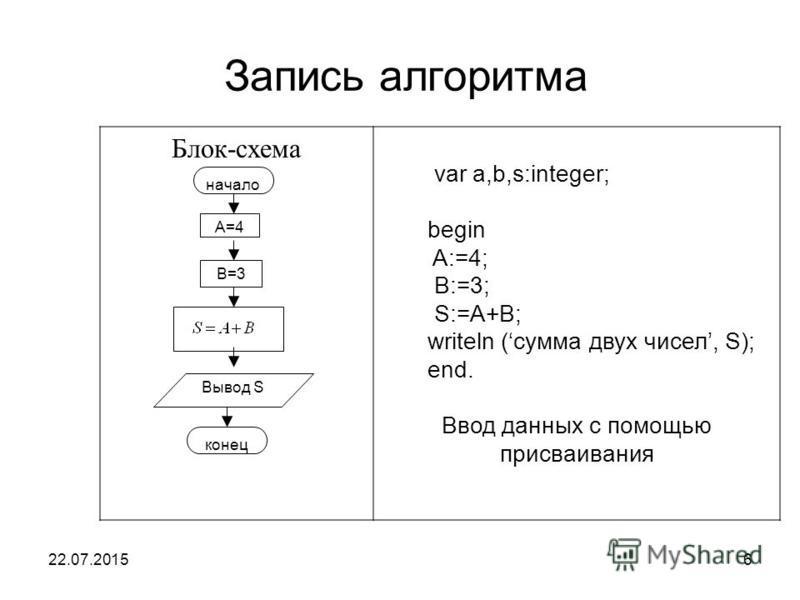 22.07.20156 Запись алгоритма Блок-схема var a,b,s:integer; begin A:=4; B:=3; S:=A+B; writeln (сумма двух чисел, S); end. Ввод данных с помощью присваивания начало A=4 B=3 Вывод S конец