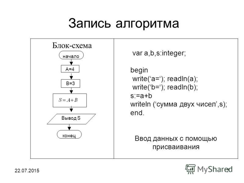 22.07.20157 Запись алгоритма Блок-схема var a,b,s:integer; begin write(a=); readln(a); write(b=); readln(b); s:=a+b writeln (сумма двух чисел,s); end. Ввод данных с помощью присваивания начало A=4 B=3 Вывод S конец