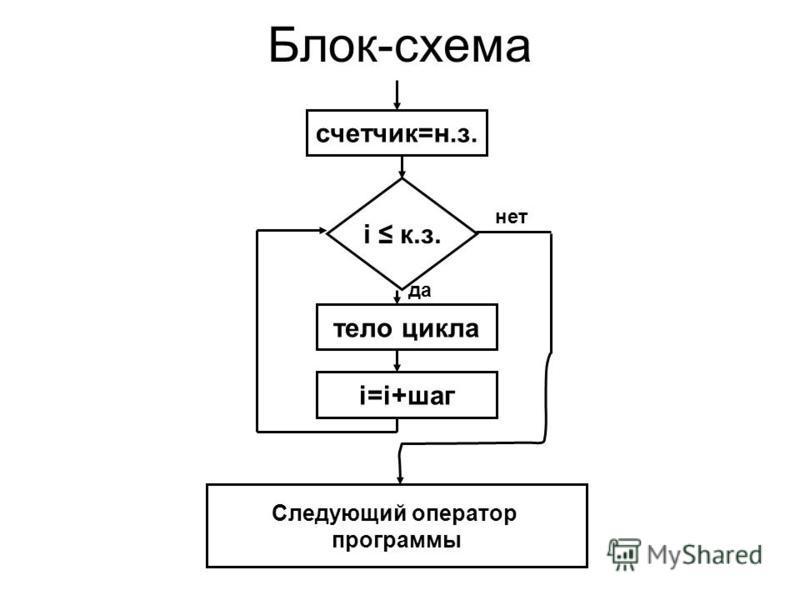 Блок-схема счетчик=н.з. i к.з. тело цикла i=i+шаг Следующий оператор программы да нет