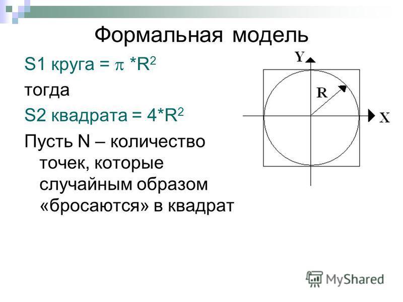 Формальная модель S1 круга = *R 2 тогда S2 квадрата = 4*R 2 Пусть N – количество точек, которые случайным образом «бросаются» в квадрат