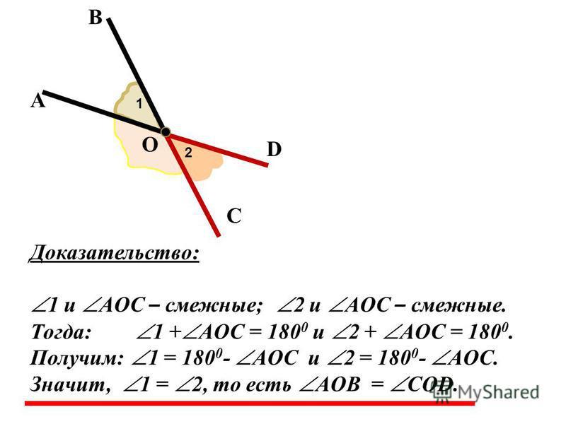 А В О С D 1 2 Доказательство: 1 и AOC – смежные; 2 и AOC – смежные. Тогда: 1 + AOC = 180 0 и 2 + AOC = 180 0. Получим: 1 = 180 0 - AOC и 2 = 180 0 - AOC. Значит, 1 = 2, то есть AOB = COD.