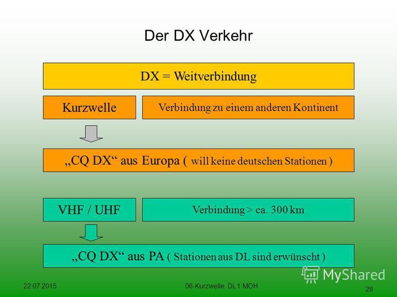 22.07.201506-Kurzwelle. DL 1 MOH 28 Der DX Verkehr DX = Weitverbindung Kurzwelle Verbindung zu einem anderen Kontinent VHF / UHF Verbindung > ca. 300 km CQ DX aus Europa ( will keine deutschen Stationen ) CQ DX aus PA ( Stationen aus DL sind erwünsch