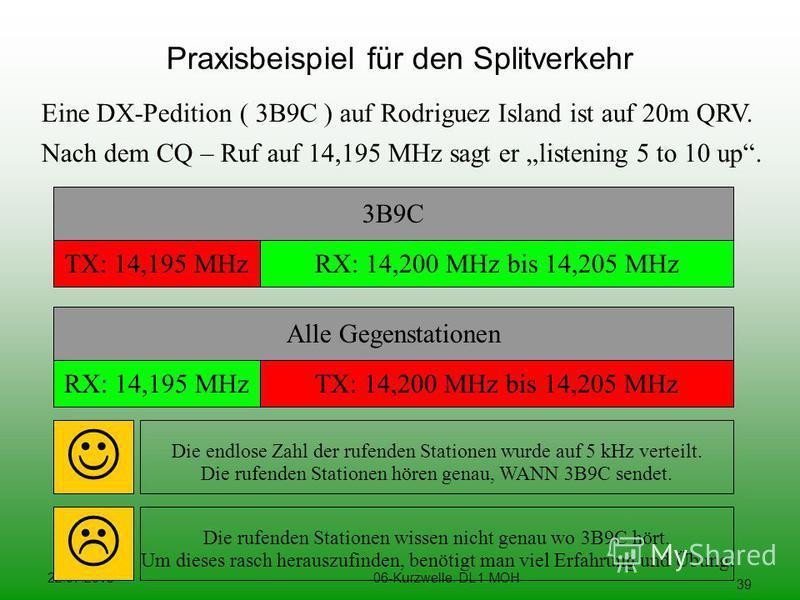 22.07.201506-Kurzwelle. DL 1 MOH 39 Praxisbeispiel für den Splitverkehr Eine DX-Pedition ( 3B9C ) auf Rodriguez Island ist auf 20m QRV. Nach dem CQ – Ruf auf 14,195 MHz sagt er listening 5 to 10 up. 3B9C TX: 14,195 MHzRX: 14,200 MHz bis 14,205 MHz Al