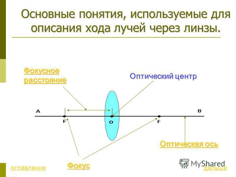 Основные понятия, используемые для описания хода лучей через линзы. Фокус Оптическая ось Оптическая ось Фокусное расстояние Фокусное расстояние Оптический центр Оптический центр дальше оглавление