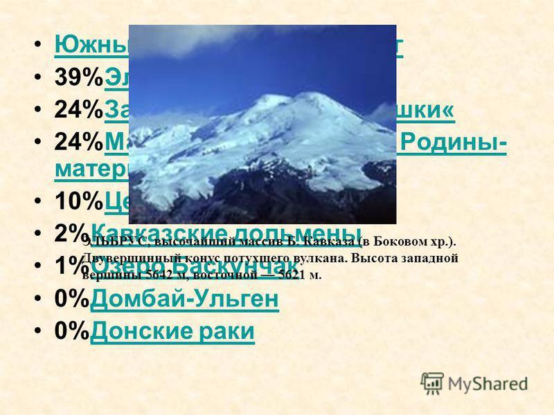 Южный Федеральный округ 39%Эльбрус Эльбрус 24%Замок-крепость