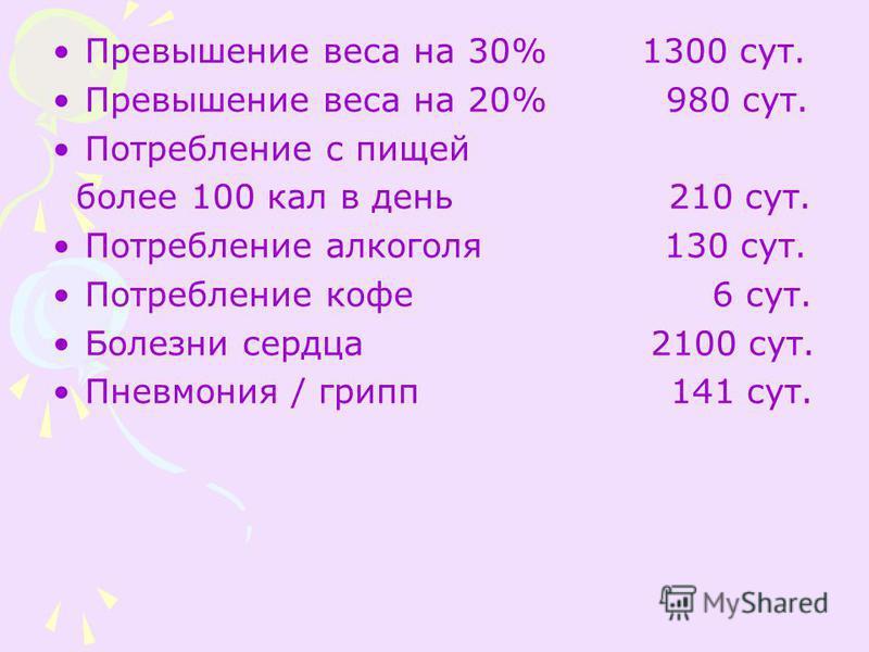 Превышение веса на 30% 1300 сут. Превышение веса на 20% 980 сут. Потребление с пищей более 100 кал в день 210 сут. Потребление алкоголя 130 сут. Потребление кофе 6 сут. Болезни сердца 2100 сут. Пневмония / грипп 141 сут.