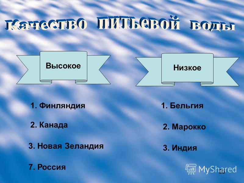 Высокое Низкое 1. Финляндия 2. Канада 3. Новая Зеландия 7. Россия 1. Бельгия 2. Марокко 3. Индия 3535
