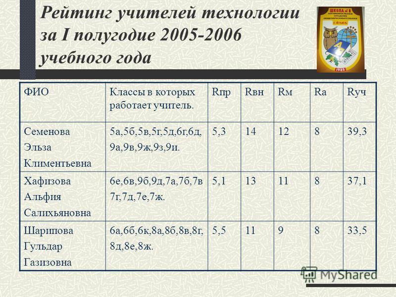 Рейтинг учителей технологии за I полугодие 2005-2006 учебноого года ФИОКлассы в которых работает учитель. RпрRвнRмRмRаRаRуч Семенова Эльза Климентьевна 5 а,5 б,5 в,5 г,5 д,6 г,6 д, 9 а,9 в,9 ж,9 з,9 и. 5,31412839,3 Хафизова Альфия Салихьяновна 6 е,6