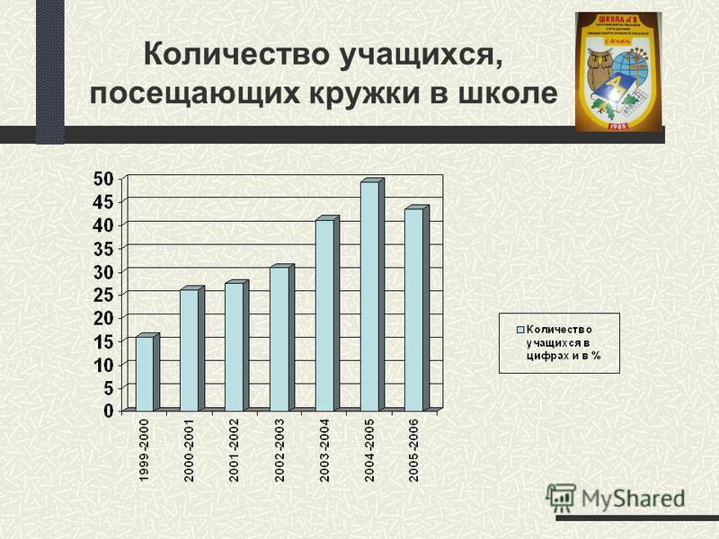 Количество учащихся, посещающих кружки в школе