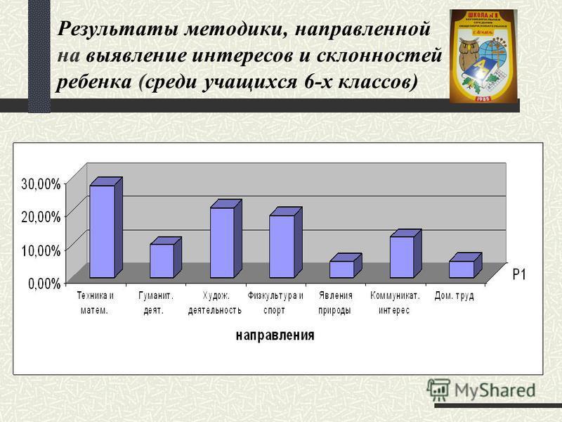 Результаты методики, направленной на выявление интересов и склонностей ребенка (среди учащихся 6-х классов)
