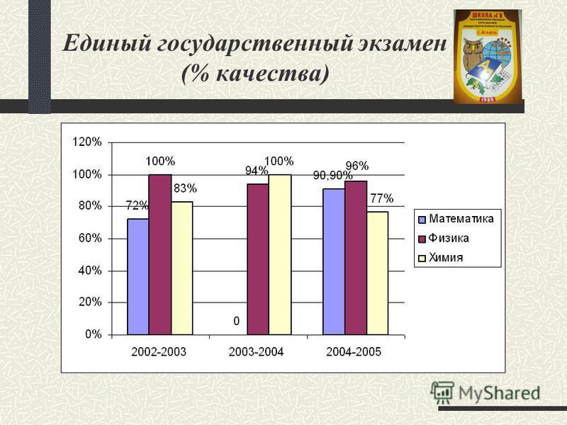 Единый государственный экзамен (% качества)