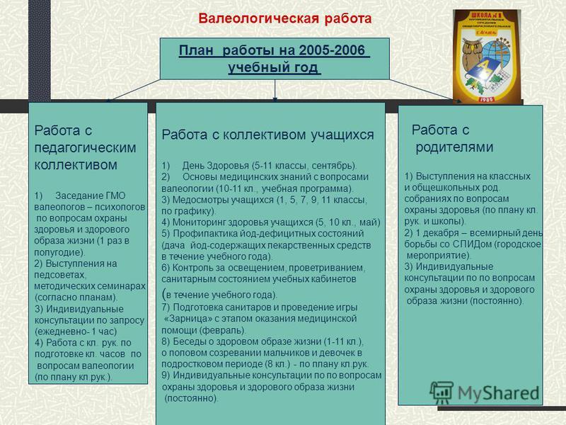 План работы на 2005-2006 учебноый год Работа с педагогическим коллективом 1)Заседание ГМО валеологов – психологов по вопросам охраны здоровья и здорового образа жизни (1 раз в полугодие). 2) Выступления на педсоветах, методических семинарах (согласно