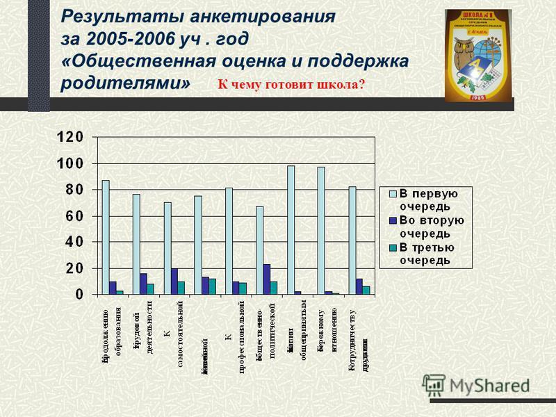 Результаты анкетирования за 2005-2006 уч. год «Общественная оценка и поддержка родителями» К чему готовит школа?