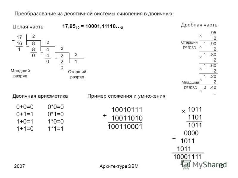 2007Архитектура ЭВМ15 Преобразование из десятичной системы счисления в двоичную: 17,95 10 = 10001,11110… 2 Целая часть Дробная часть Двоичная арифметика Пример сложения и умножения