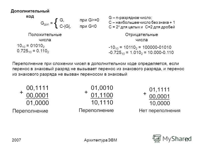 2007Архитектура ЭВМ17 Дополнительный код G – n-разрядное число; С – наибольшее число без знака + 1 С = 2 n для целых и С=2 для дробей G, при G>=0 С-|G|, при G<0 G доп = Положительные числа Отрицательные числа 10 10 = 01010 2 0.725 10 = 0.110 2 -10 10