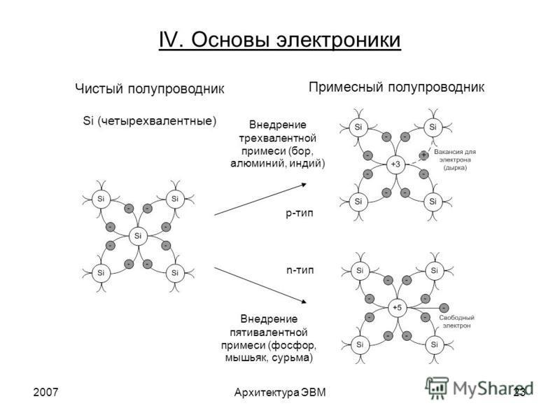 2007Архитектура ЭВМ23 IV. Основы электроники Чистый полупроводник Si (четырехвалентные) Примесный полупроводник Внедрение трехвалентной примеси (бор, алюминий, индий) p-тип Внедрение пятивалентной примеси (фосфор, мышьяк, сурьма) n-тип