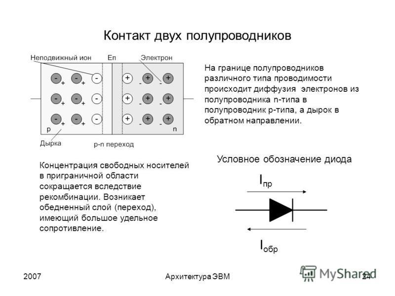 2007Архитектура ЭВМ24 Контакт двух полупроводников На границе полупроводников различного типа проводимости происходит диффузия электронов из полупроводника n-типа в полупроводник p-типа, а дырок в обратном направлении. Концентрация свободных носителе