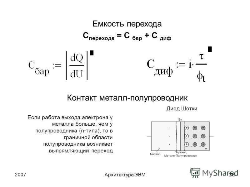 2007Архитектура ЭВМ26 Емкость перехода С перехода = С бар + С диф Контакт металл-полупроводник Если работа выхода электрона у металла больше, чем у полупроводника (n-типа), то в граничной области полупроводника возникает выпрямляющий переход Диод Шот