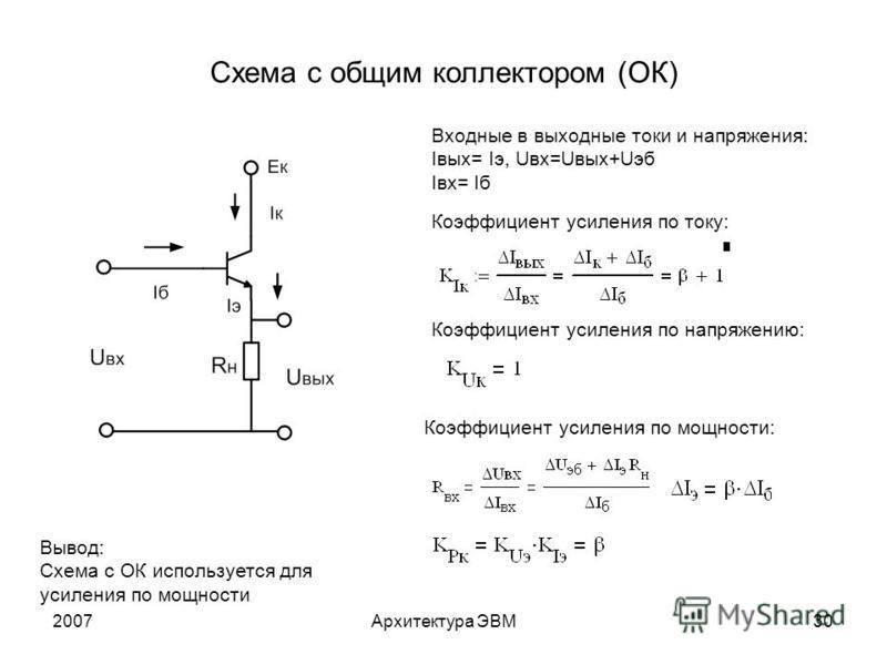 2007Архитектура ЭВМ30 Схема с общим коллектором (ОК) Входные в выходные токи и напряжения: Iвых= Iэ, Uвх=Uвых+Uэб Iвх= Iб Коэффициент усиления по току: Коэффициент усиления по напряжению: Коэффициент усиления по мощности: Вывод: Схема с ОК использует